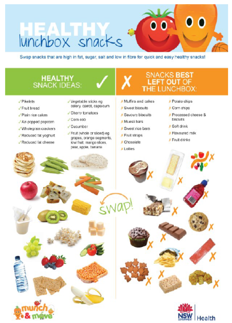 A chart of healthy lunchbox snacks